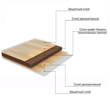Структура ЛДСП гримерных столиков